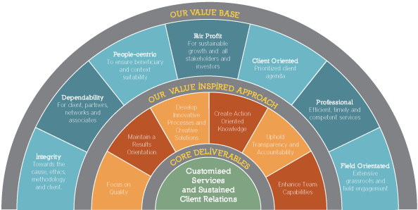 Values And Approach
